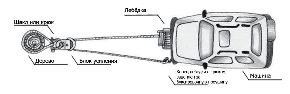 Принцип использования блока усиления на лебедках
